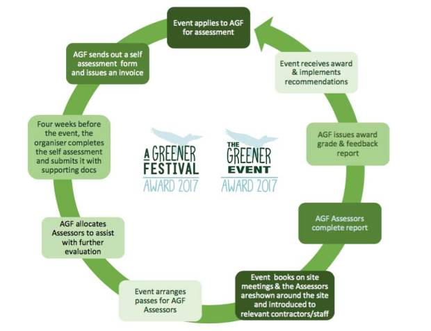 Flow chart of the process of applying to A Greener Festival Award and A Greener Event Award. AGF